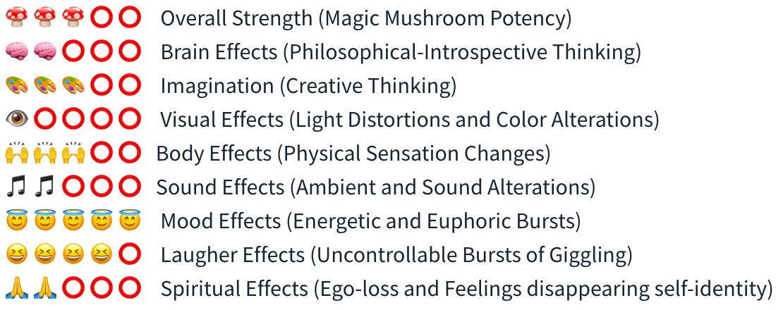 Smartific Amplus B+ Grow kit (Psilocybe) analysis - Magic Mushroom