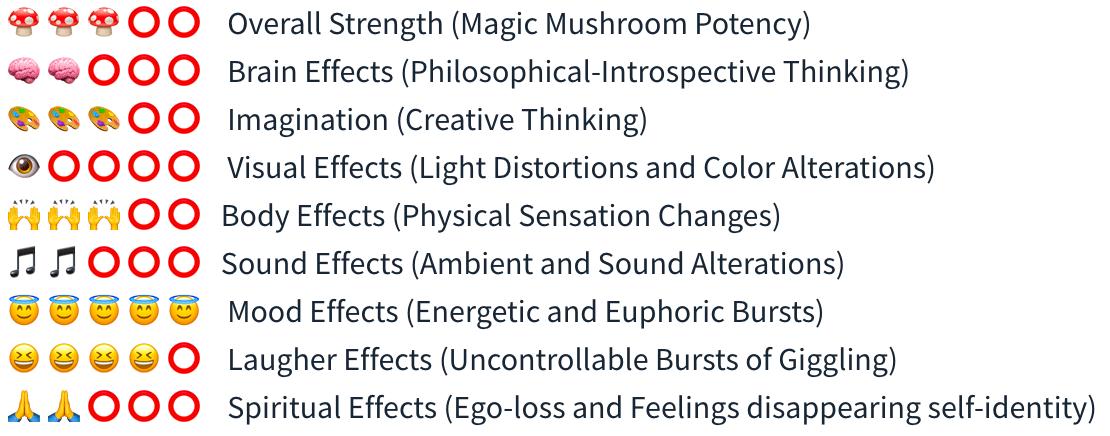 Smartific B+ Spore Syringe (Psilocybe Amplus) analysis - Magic Mushroom