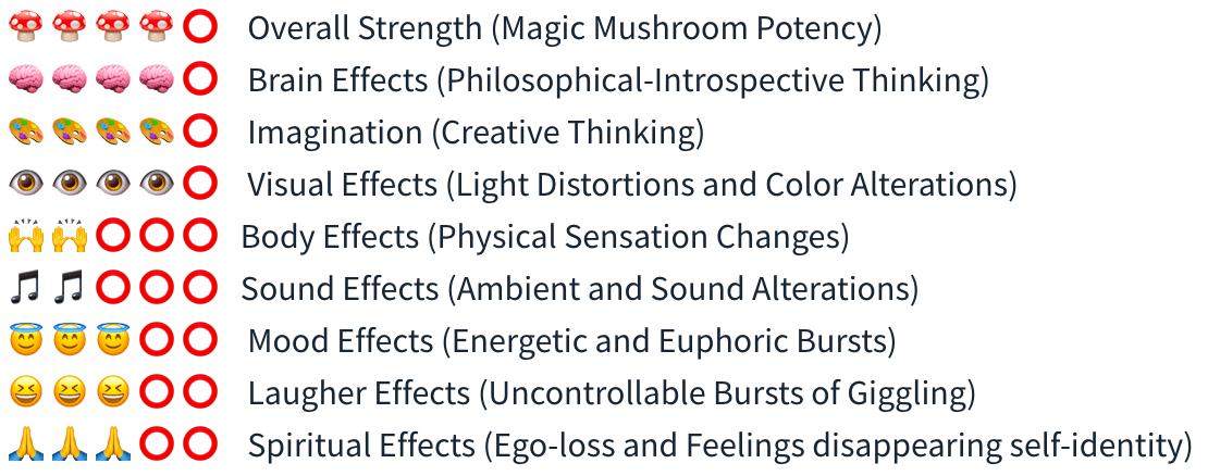 Smartific Cambodian Grow kit (Psilocybe Cambodiescens) analysis - Magic Mushroom