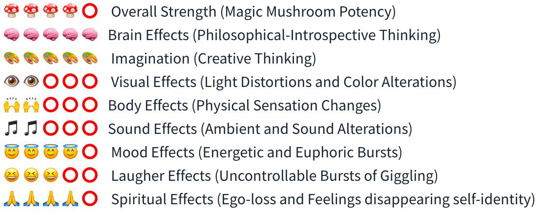 Smartific Colombian Spore Syringe (Psilocybe Colobienscens) analysis - Magic Mushroom