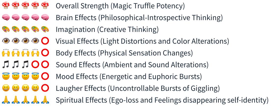 Smartific Dragons Dynamite Magic Truffles (Psilocybe Pajateros) analysis