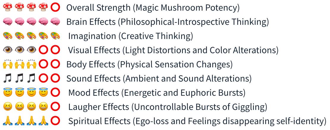 Smartific Ecuadorian Grow kit (Psilocybe Equaescens) analysis - Magic Mushroom