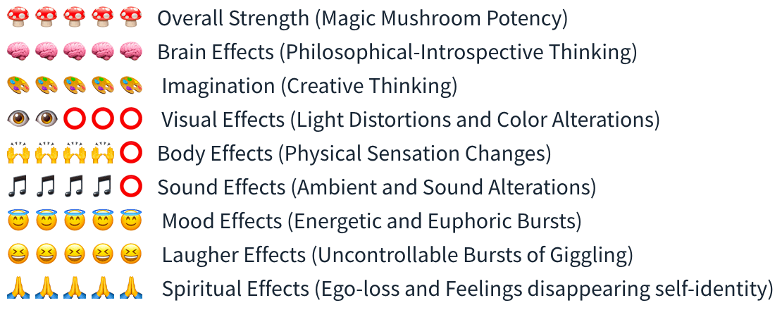 Smartific Hawaiian Spore Syringe (Copelandia Cyanescens) analysis - Magic Mushroom