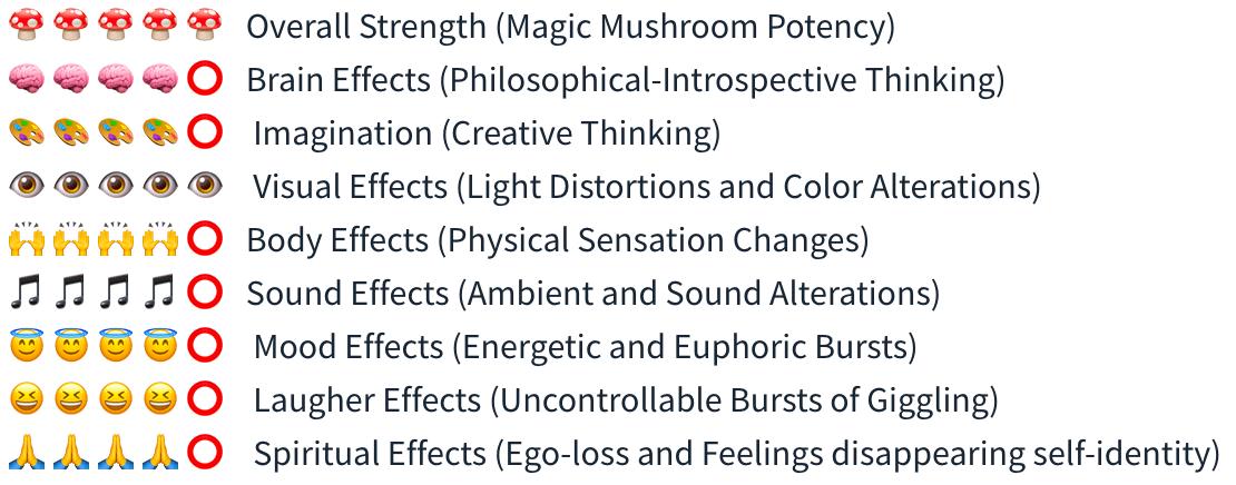 Smartific Mazatapec Spore Syringe (Psilocybe Mayiescens) analysis - Magic Mushroom