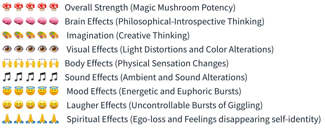 Smartific McKenaii Spore Syringe (Psilocybe) analysis - Magic Mushroom