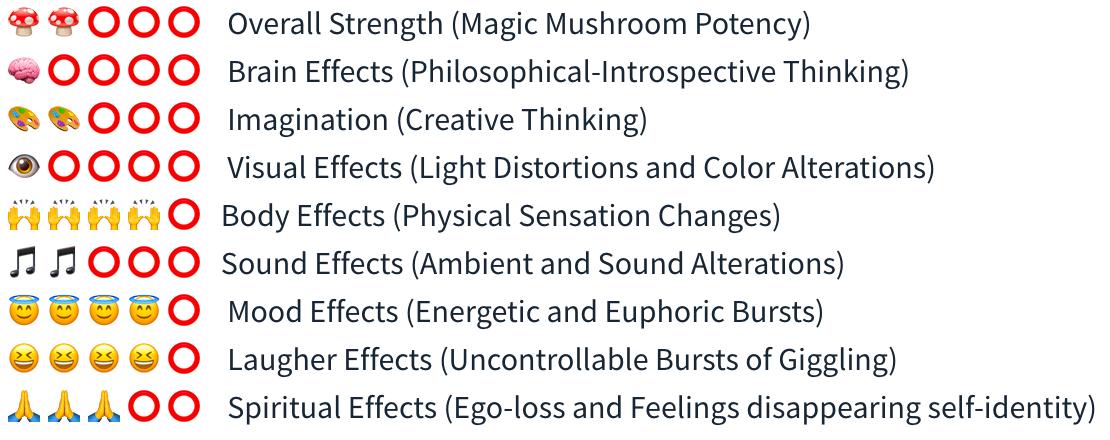 Smartific Mexican Grow kit (Stropharia Cubensis) analysis - Magic Mushroom