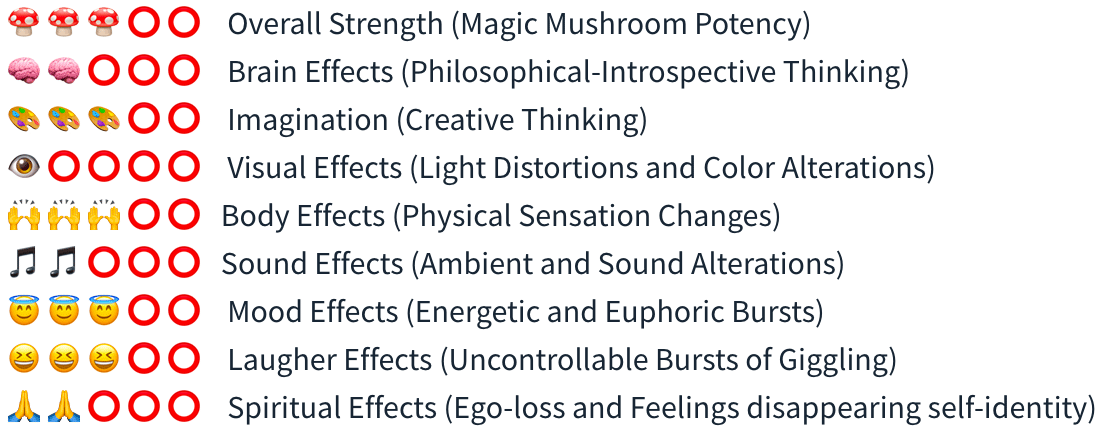 Smartific Thai Grow kit (Psilocybe Cubensis) analysis - Magic Mushroom