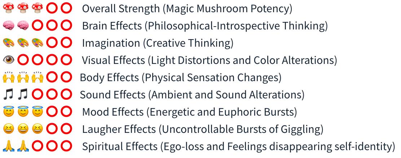 Smartific Thai Spore Syringe (Psilocybe Cubensis) analysis - Magic Mushroom